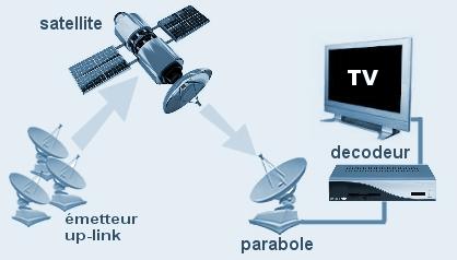satellites g ostationnaires. Black Bedroom Furniture Sets. Home Design Ideas